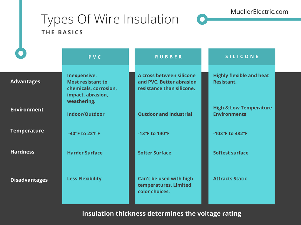 Electrical Wire Insulation Ratings - WIRE Center •